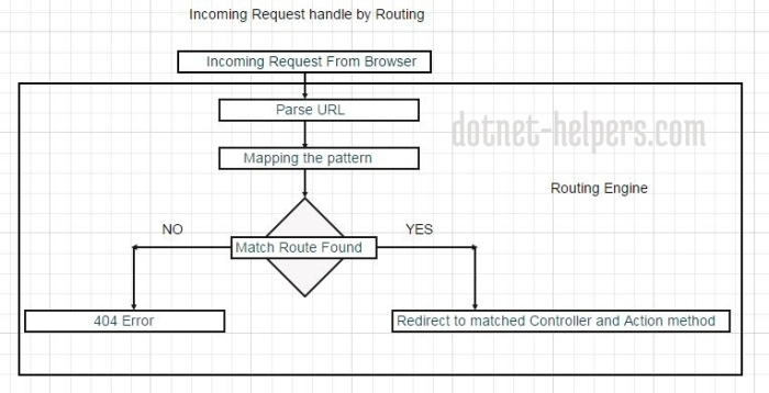 Routemapping-dotnet-helpers.com1